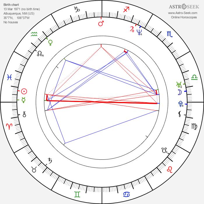 Annabeth Gish - Astrology Natal Birth Chart