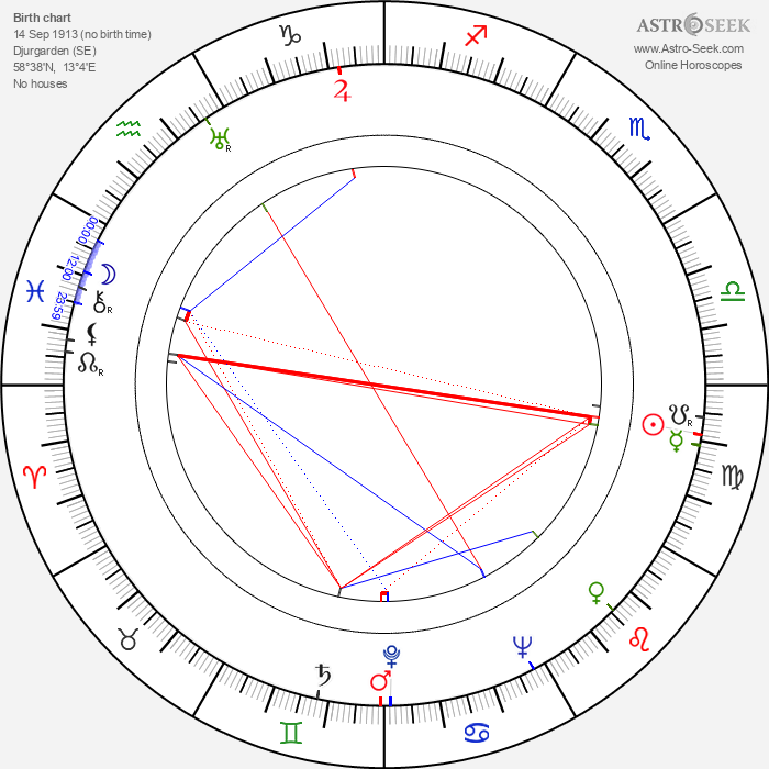 Annalisa Ericson - Astrology Natal Birth Chart