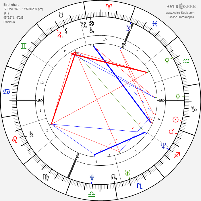 Annalisa Minetti - Astrology Natal Birth Chart