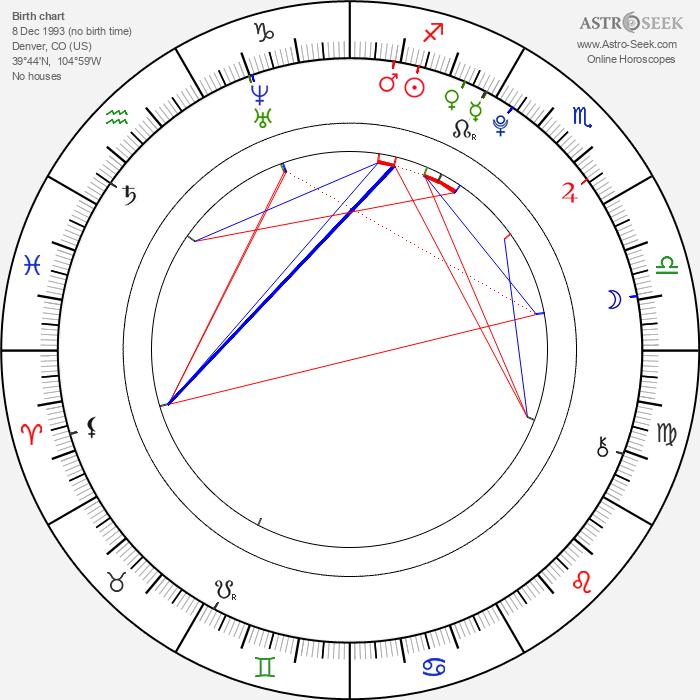 AnnaSophia Robb - Astrology Natal Birth Chart