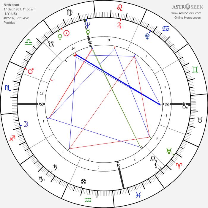 Anne Bancroft - Astrology Natal Birth Chart