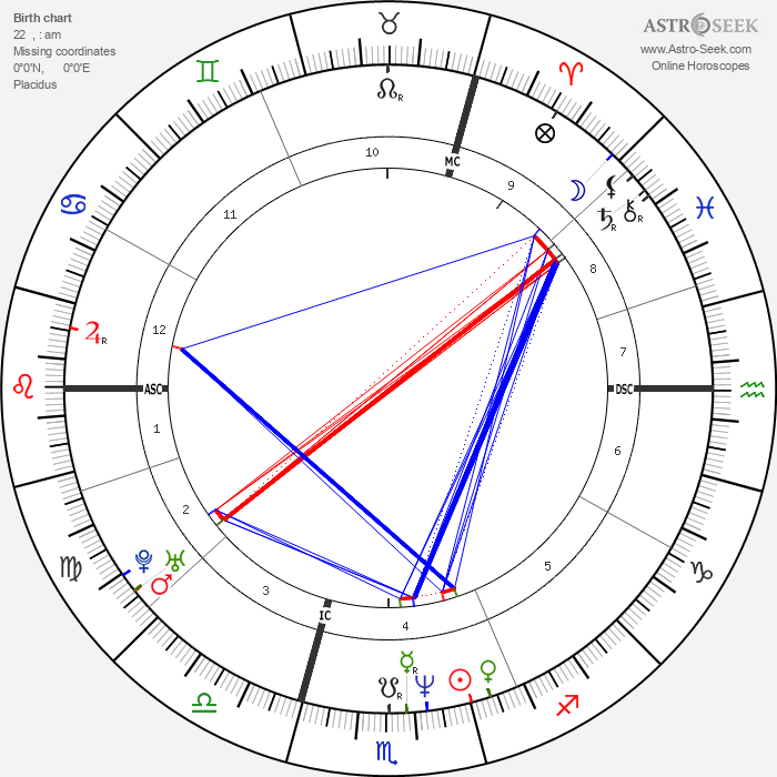 Anne Brochet - Astrology Natal Birth Chart