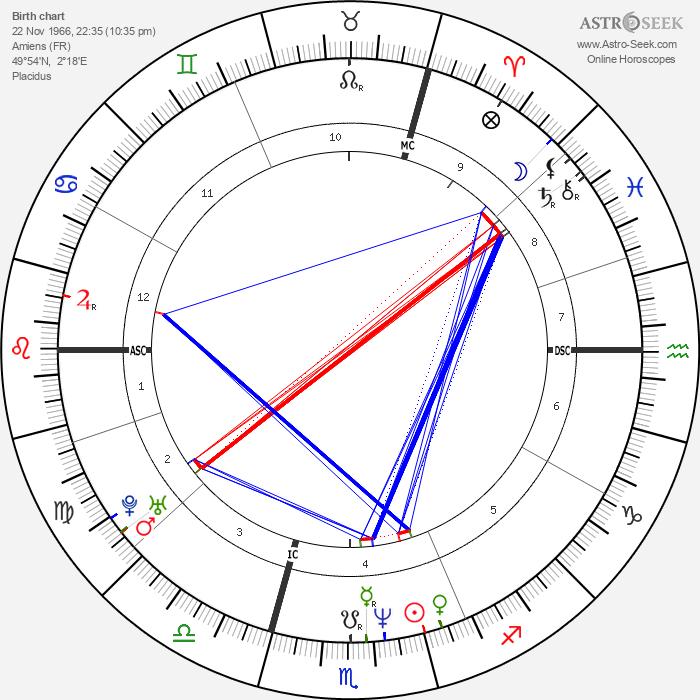 Anne Brochet - Astrology Natal Birth Chart
