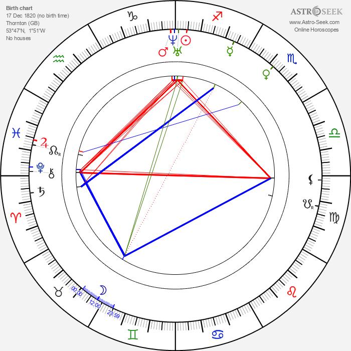 Anne Brontë - Astrology Natal Birth Chart