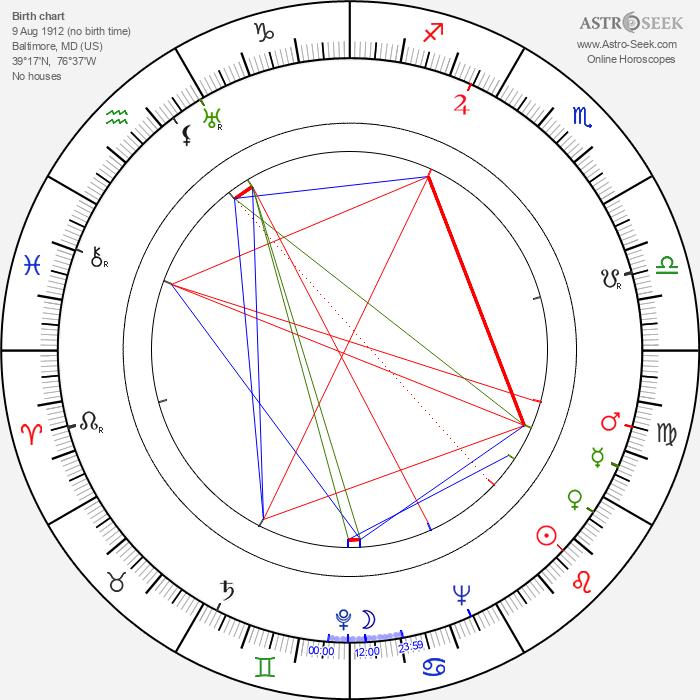 Anne Brown - Astrology Natal Birth Chart