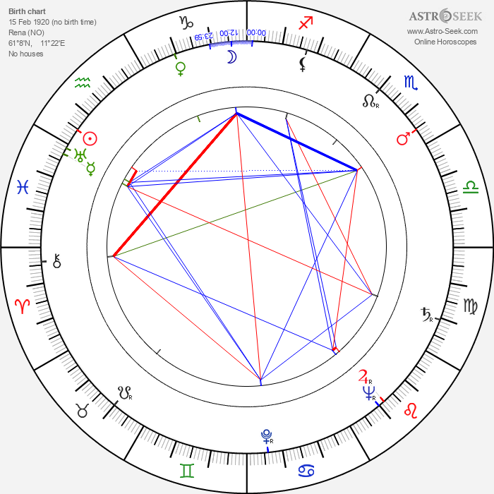Anne-Cath Vestly - Astrology Natal Birth Chart