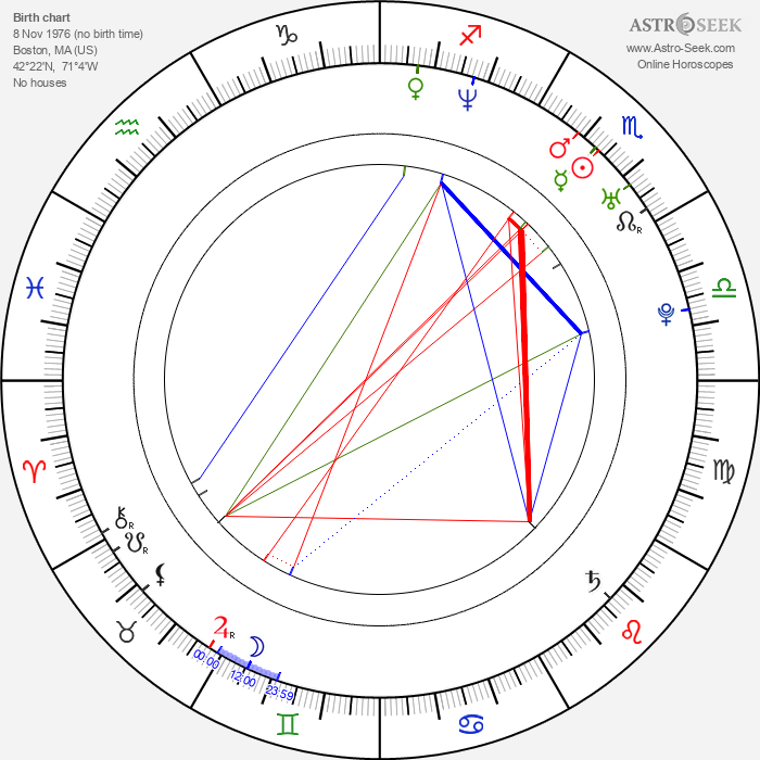 Anne Clements - Astrology Natal Birth Chart