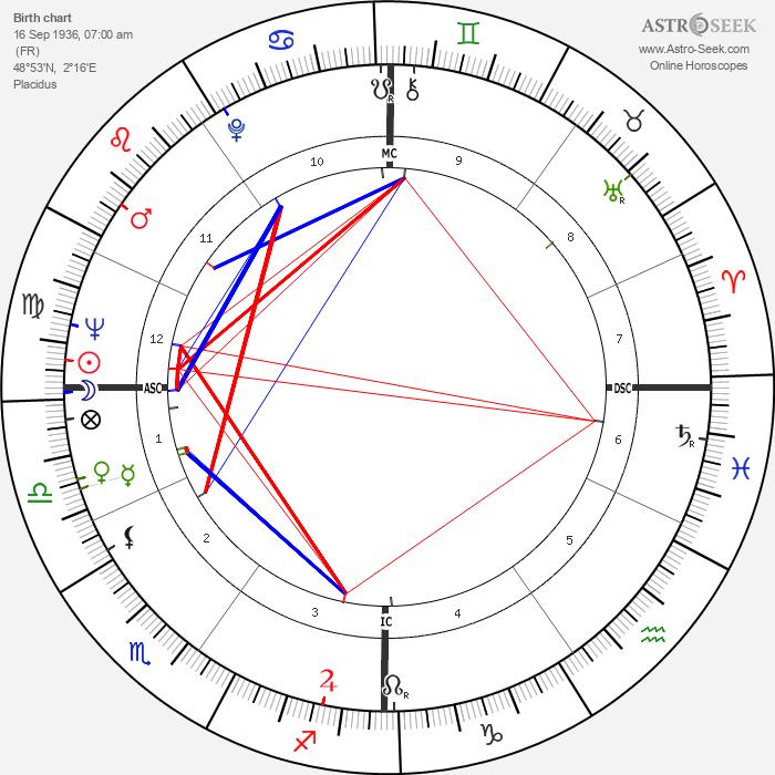 Anne Doat - Astrology Natal Birth Chart
