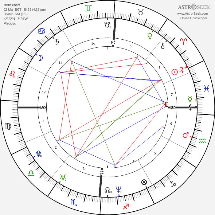 Anne Dudek - Astrology Natal Birth Chart