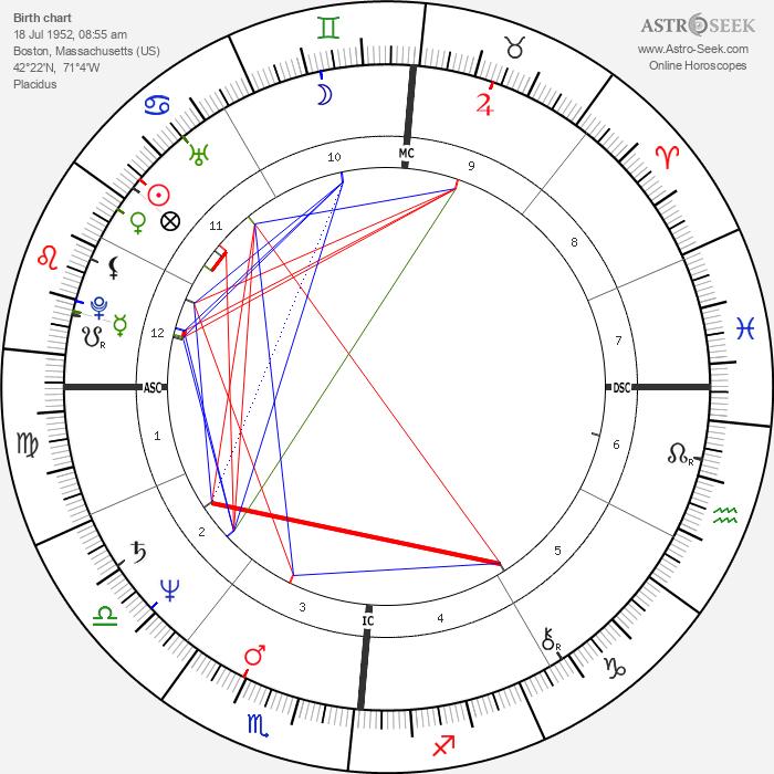 Anne Finucane - Astrology Natal Birth Chart