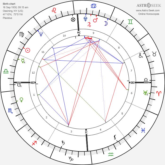 Anne Francis - Astrology Natal Birth Chart