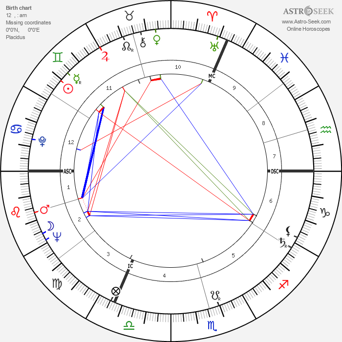 Anne Frank - Astrology Natal Birth Chart