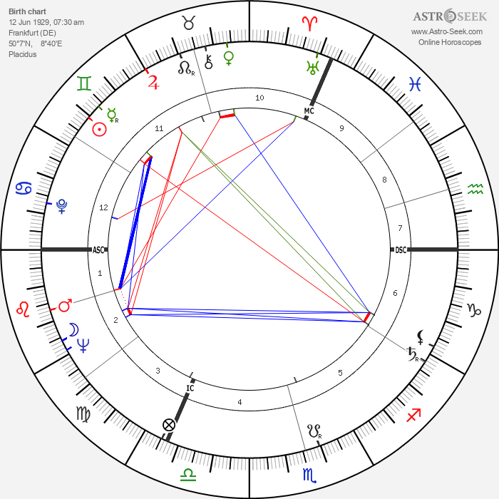Anne Frank - Astrology Natal Birth Chart