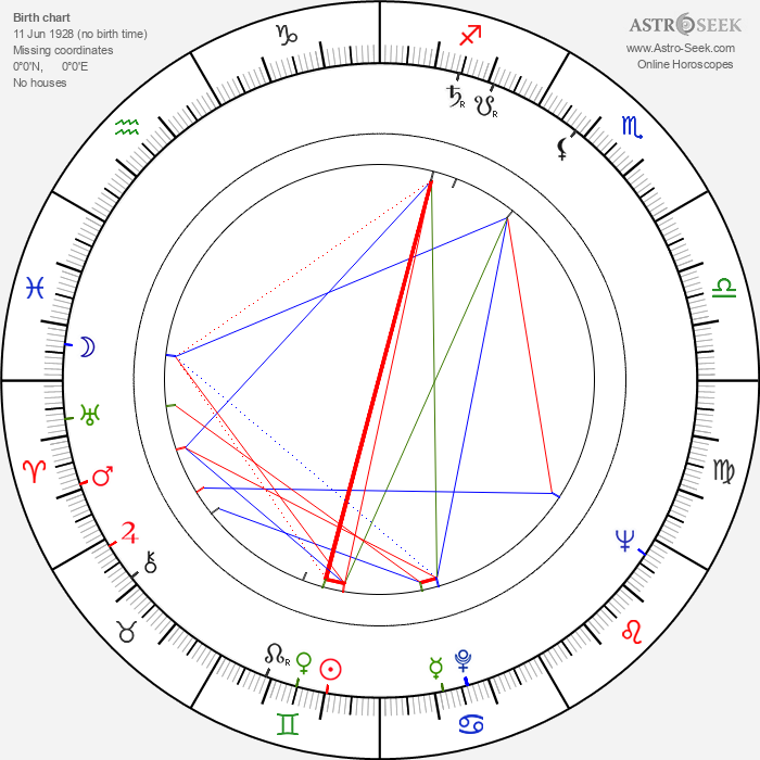 Anne Frith - Astrology Natal Birth Chart