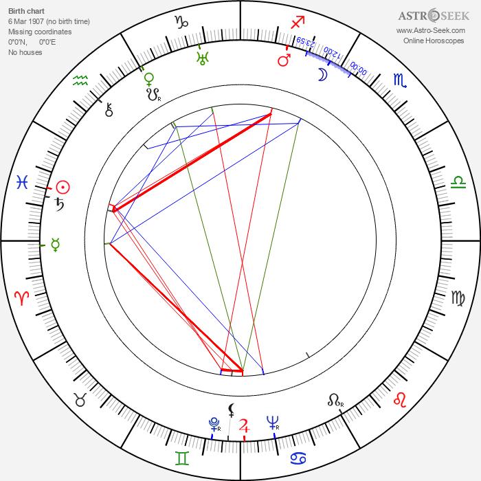 Anne Grey - Astrology Natal Birth Chart