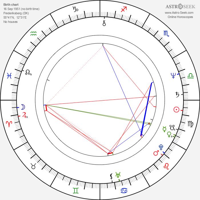 Anne Gyrithe Bonne - Astrology Natal Birth Chart