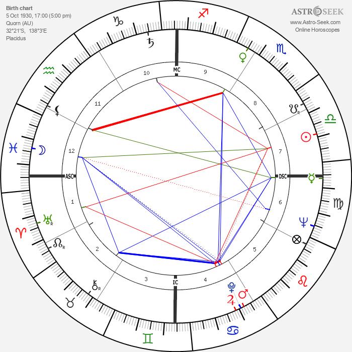 Anne Haddy - Astrology Natal Birth Chart