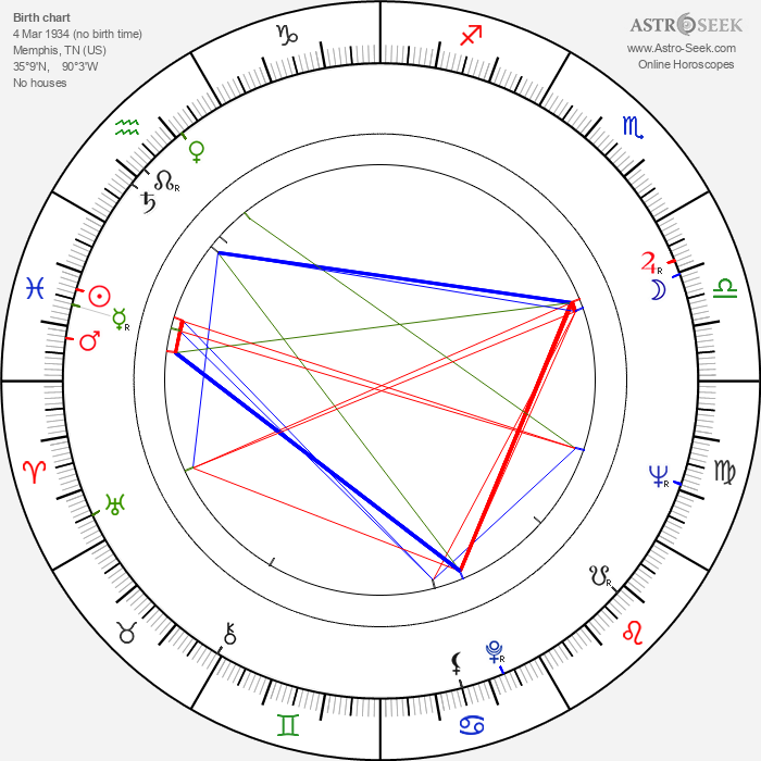 Anne Haney - Astrology Natal Birth Chart