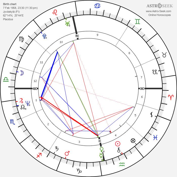 Anne Hänninen - Astrology Natal Birth Chart