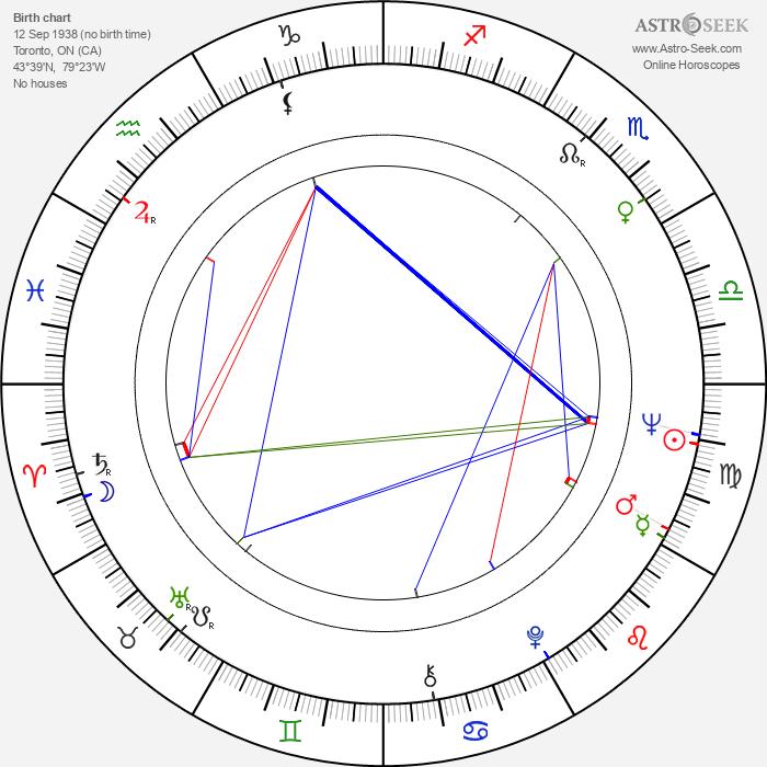 Anne Helm - Astrology Natal Birth Chart