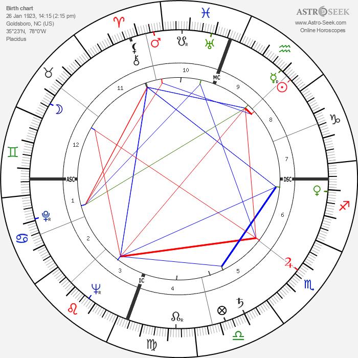 Anne Jeffreys - Astrology Natal Birth Chart