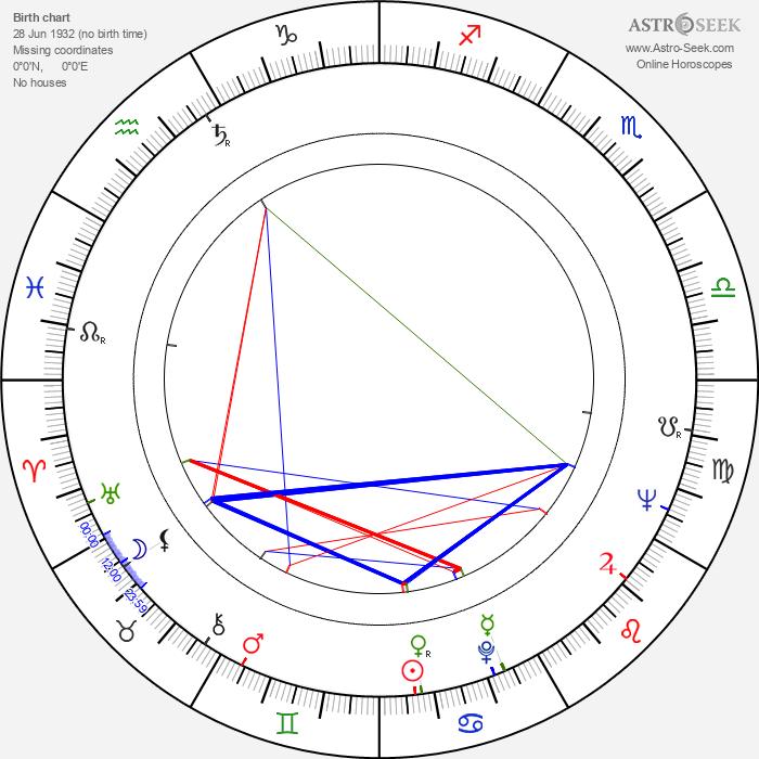 Anne Kimbell - Astrology Natal Birth Chart