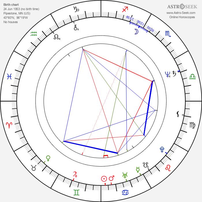 Anne Lange - Astrology Natal Birth Chart