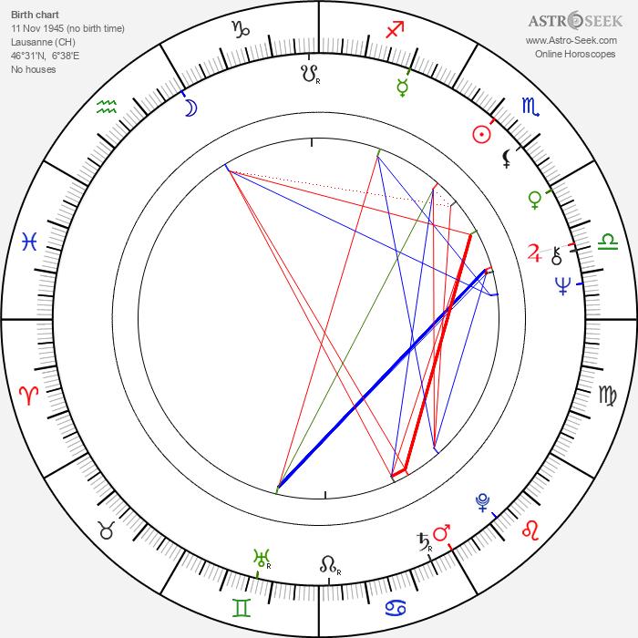 Anne-Marie Miéville - Astrology Natal Birth Chart