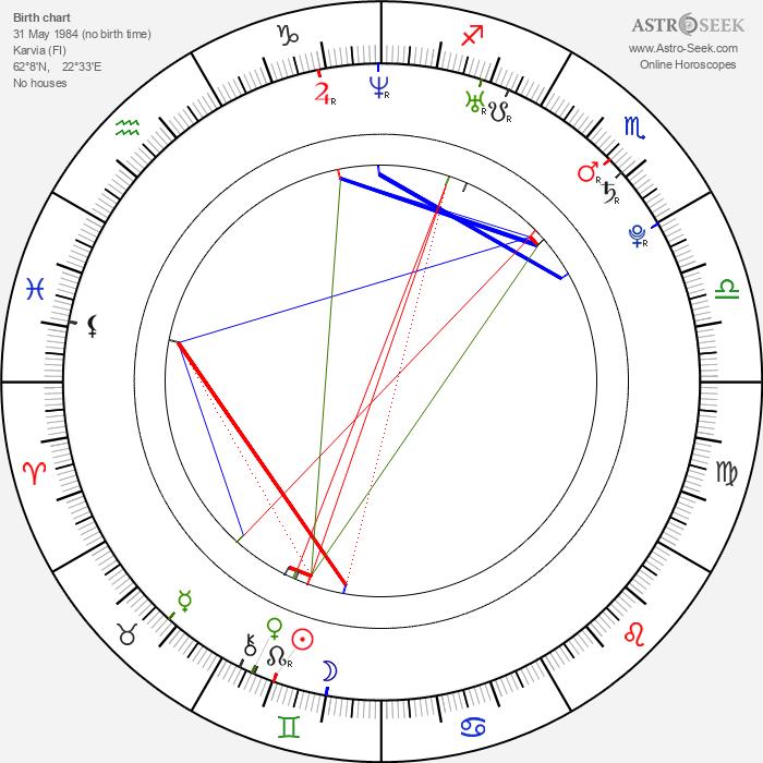 Anne Mattila - Astrology Natal Birth Chart