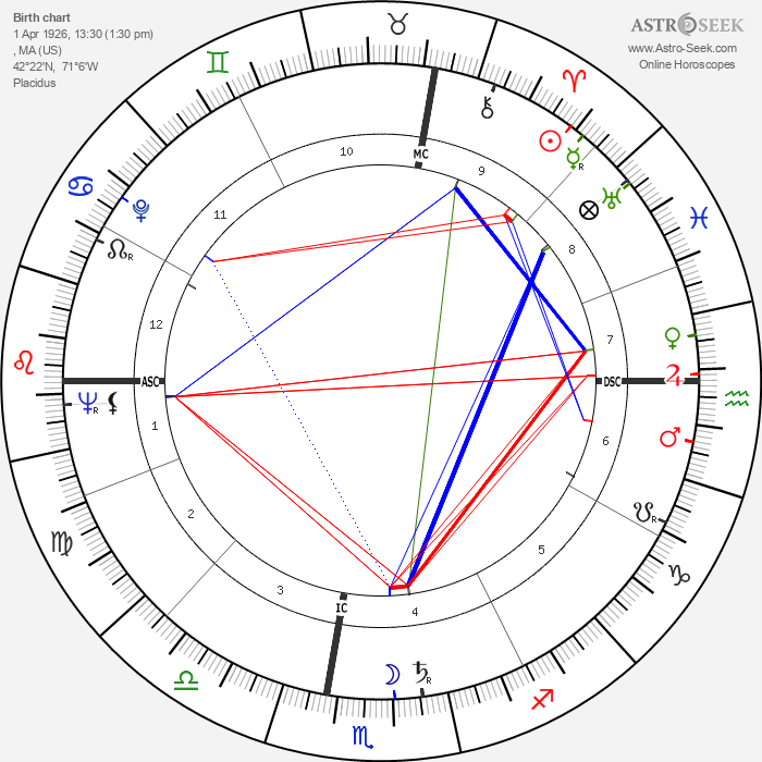 Anne McCaffrey - Astrology Natal Birth Chart
