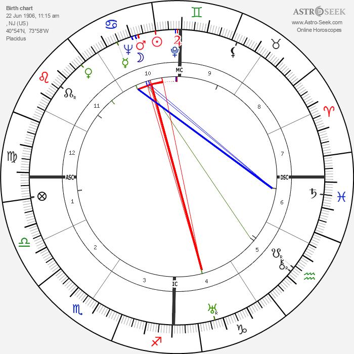 Anne Morrow Lindbergh - Astrology Natal Birth Chart