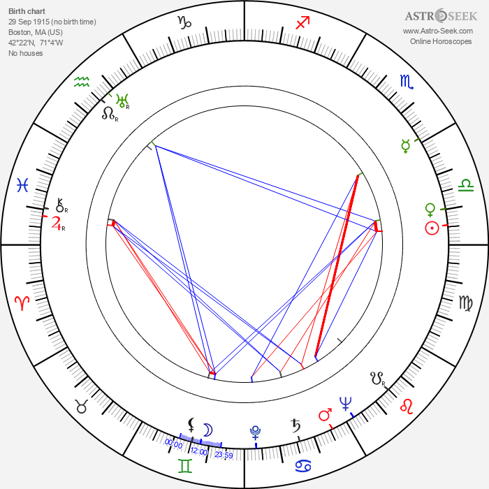Anne Nagel - Astrology Natal Birth Chart