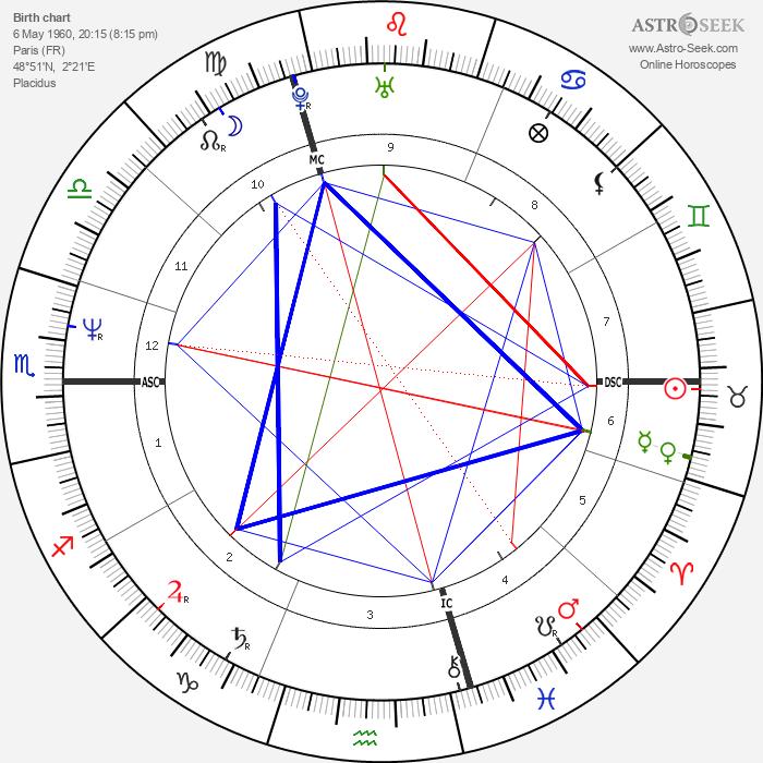 Anne Parillaud - Astrology Natal Birth Chart