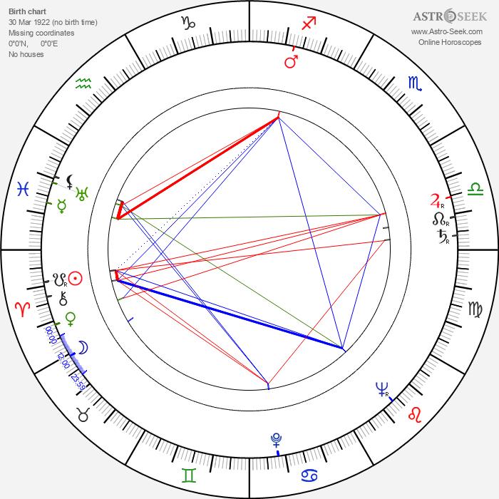 Anne Pitoniak - Astrology Natal Birth Chart
