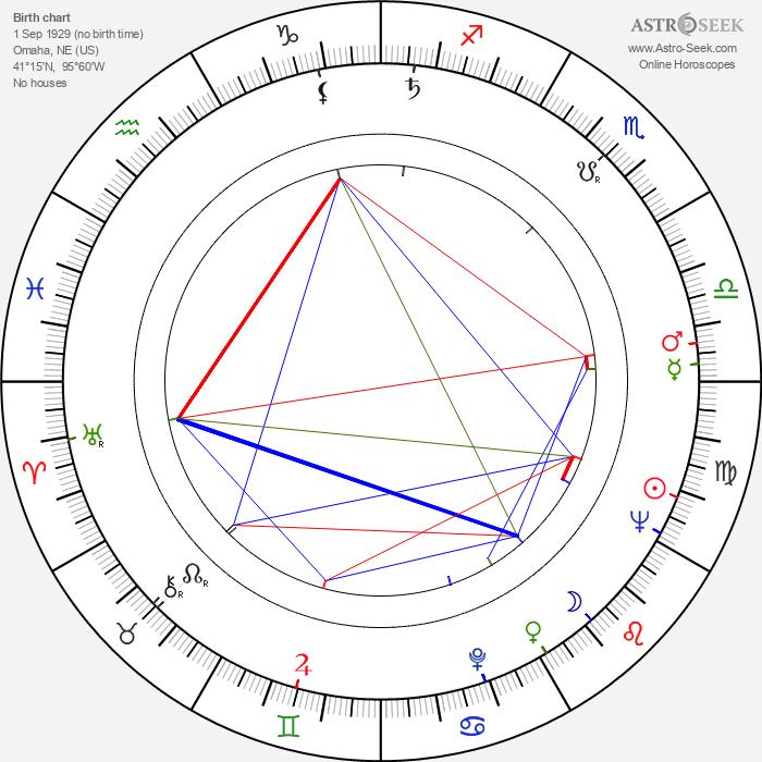 Anne Ramsey - Astrology Natal Birth Chart