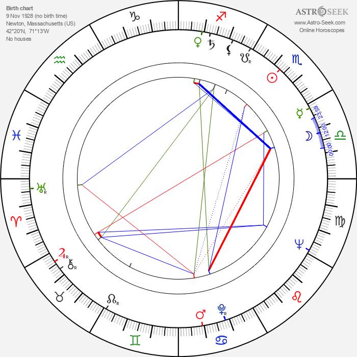 Anne Sexton - Astrology Natal Birth Chart