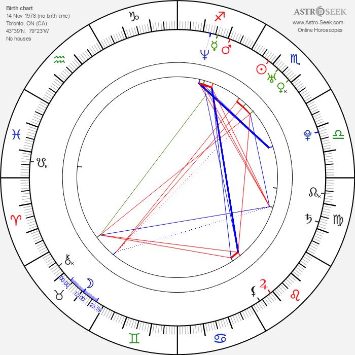 Anne Son - Astrology Natal Birth Chart