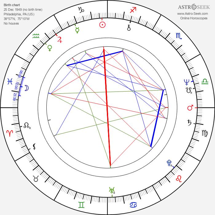 Anne Spielberg - Astrology Natal Birth Chart