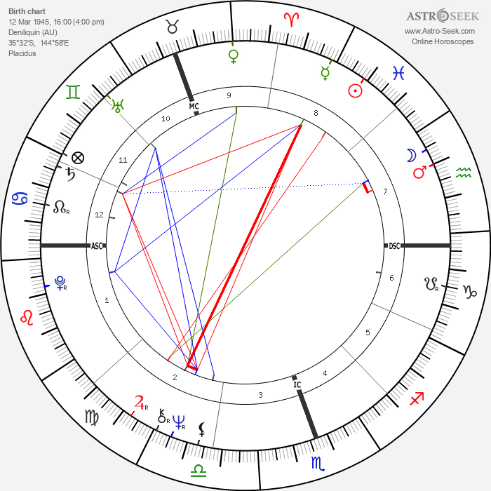 Anne Summers - Astrology Natal Birth Chart