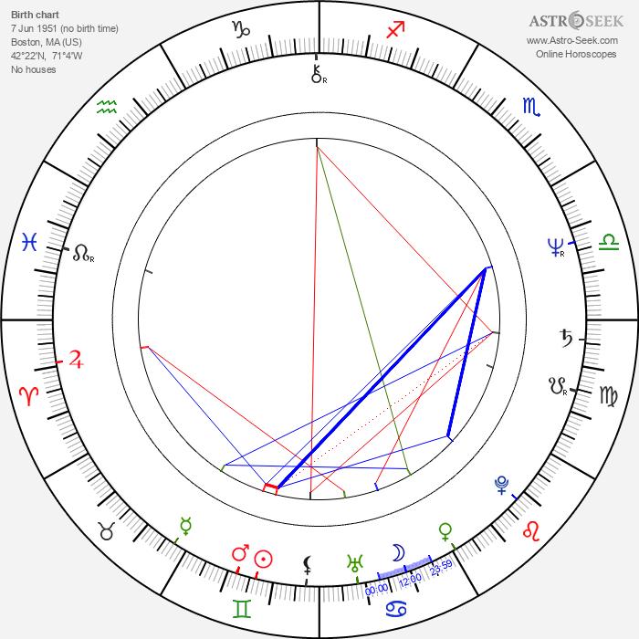 Anne Twomey - Astrology Natal Birth Chart