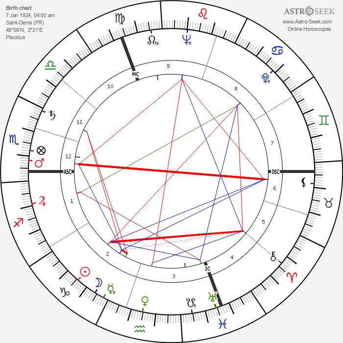 Anne Vernon - Astrology Natal Birth Chart