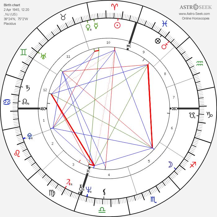 Anne Waldman - Astrology Natal Birth Chart