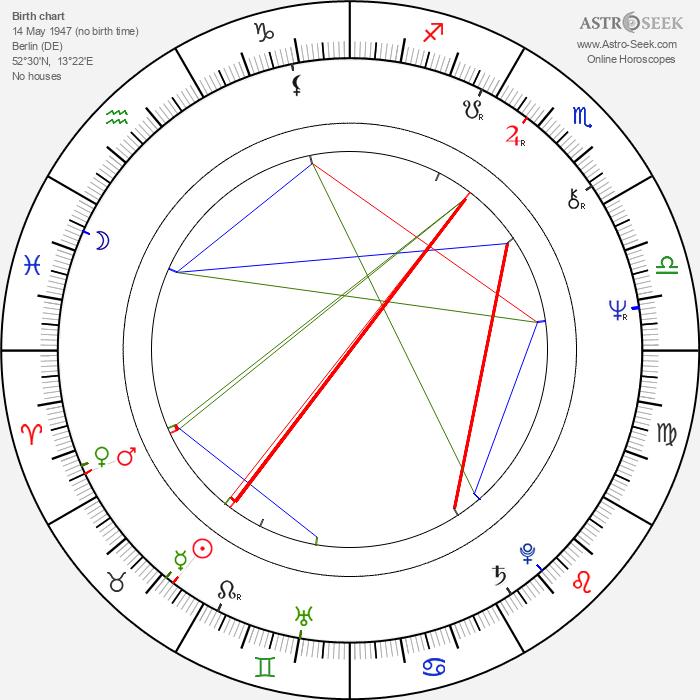 Anne Wiazemsky - Astrology Natal Birth Chart