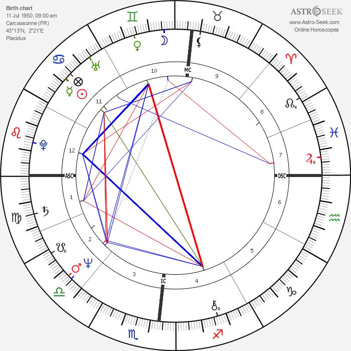 Anne Zamberlan - Astrology Natal Birth Chart