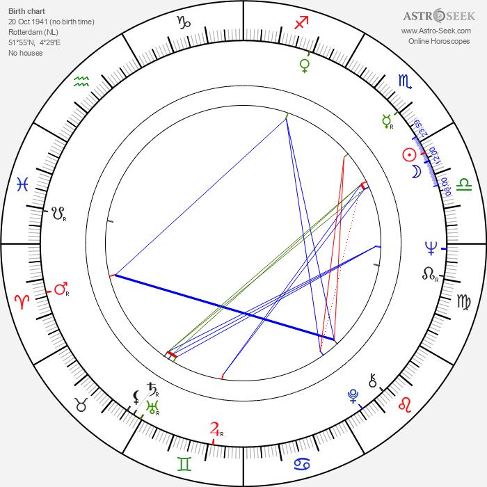 Anneke Wills - Astrology Natal Birth Chart