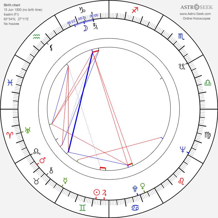 Anneli Haahdenmaa - Astrology Natal Birth Chart