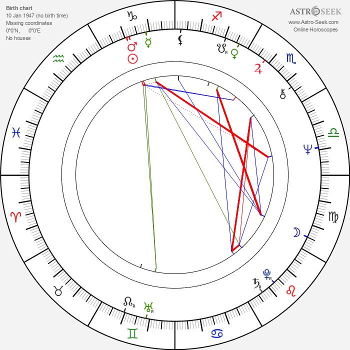 Anneli Juustinen - Astrology Natal Birth Chart
