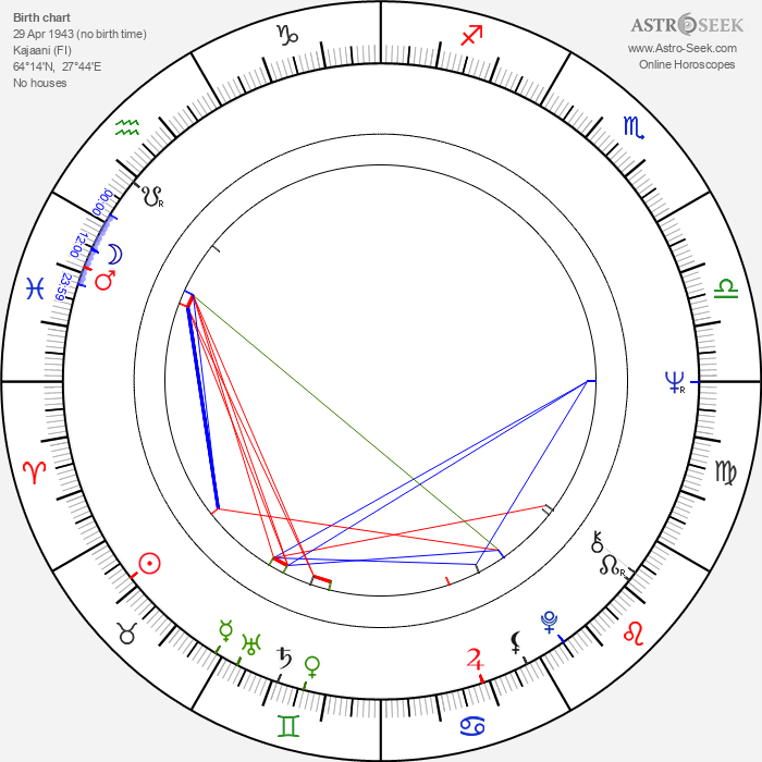 Anneli Ollikainen - Astrology Natal Birth Chart