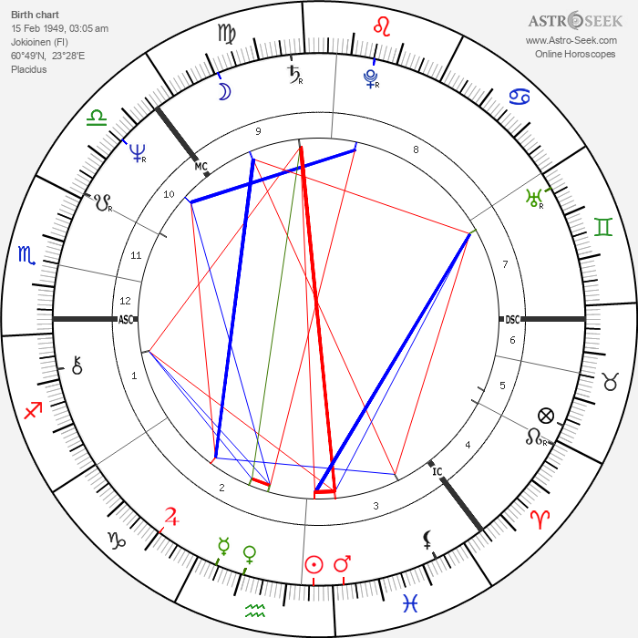 Anneli Saaristo - Astrology Natal Birth Chart