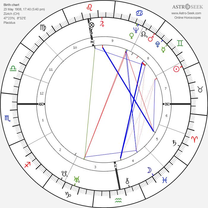 Annemarie Schwarzenbach - Astrology Natal Birth Chart